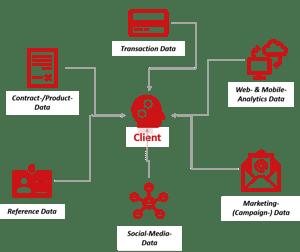 Client Analytics_neu1_engl