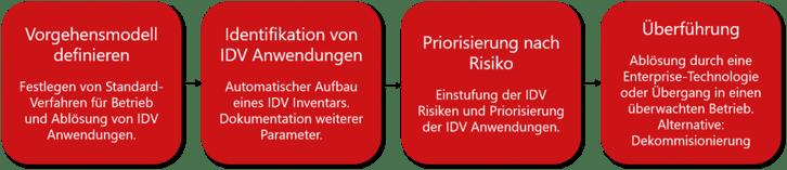 IDV-Konsolidierung_deu