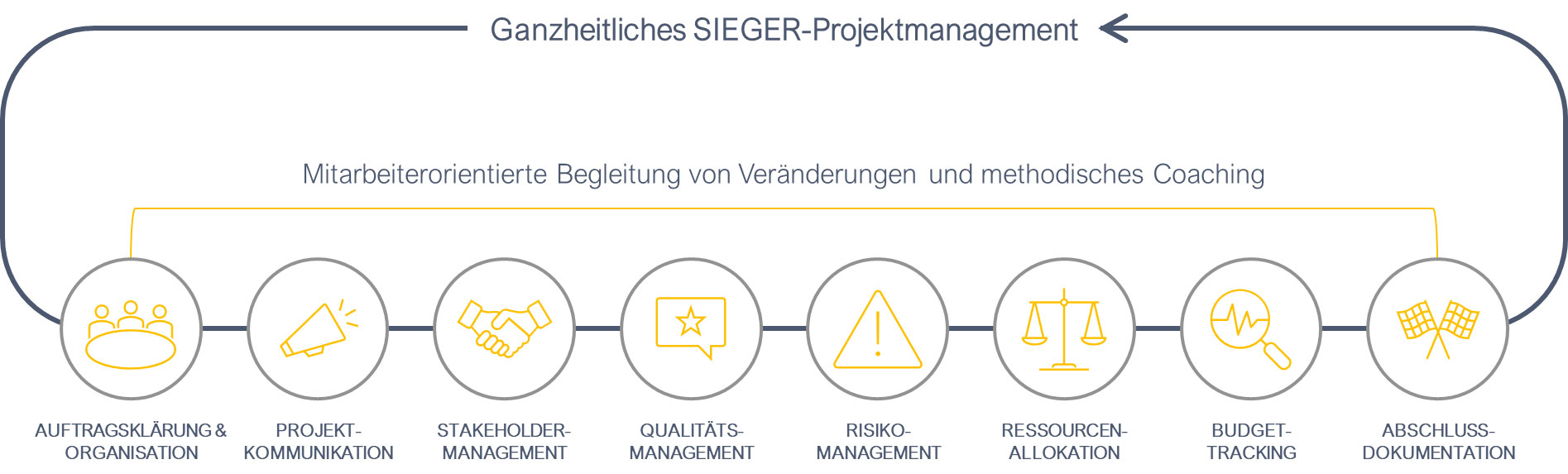 Projektmanagement1