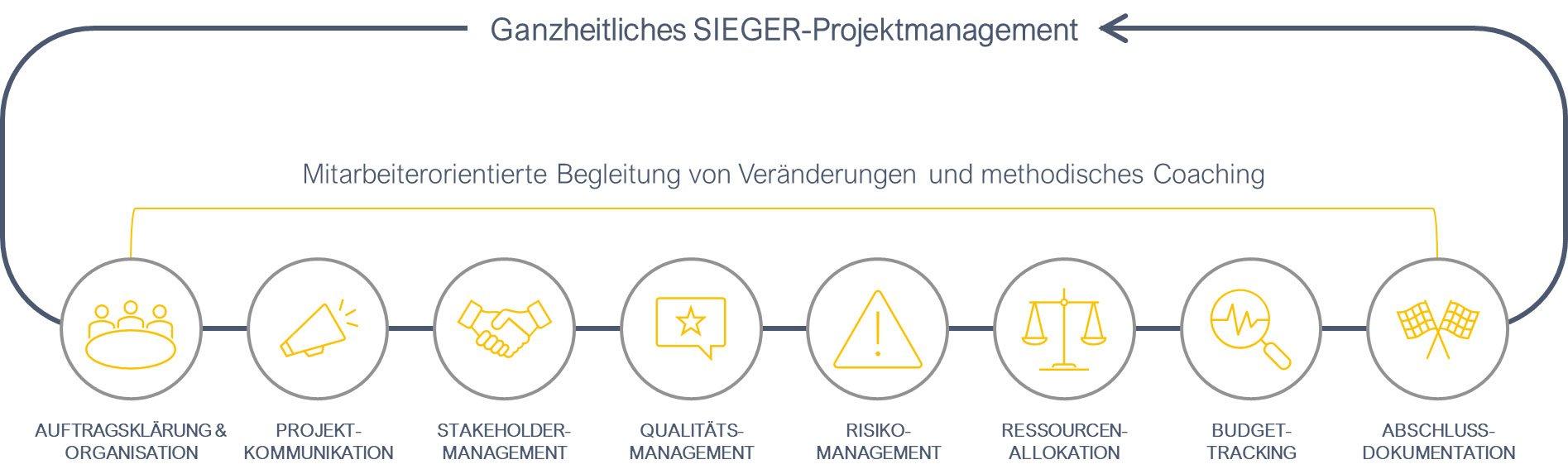 Projektmanagement1
