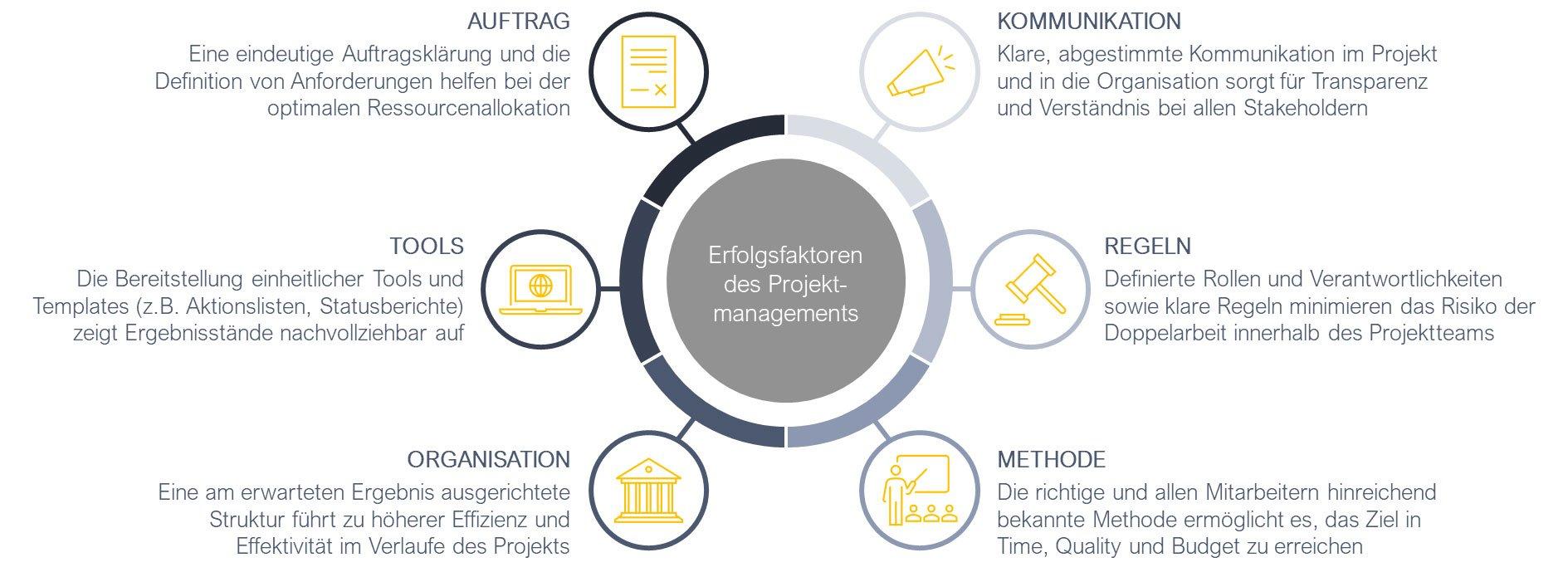 Projektmanagement2