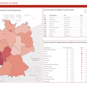 Dashboard: Immobilienleerstand (by SIEGER)